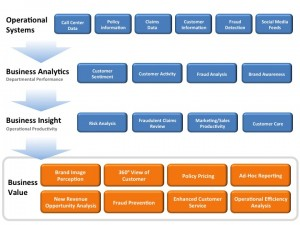 Graphic shows how an insurer can realize benefits using business analytics