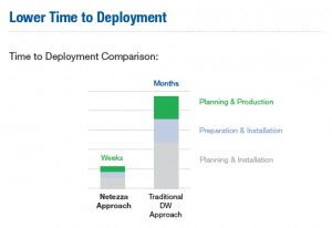 Lower time to deployment for small and mid-size business analytics